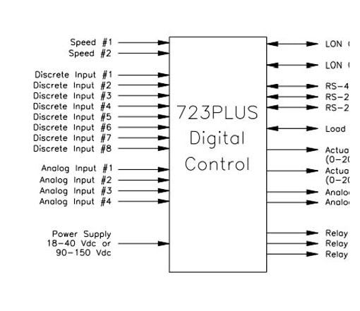 Schematics of the 723 Plus digital control